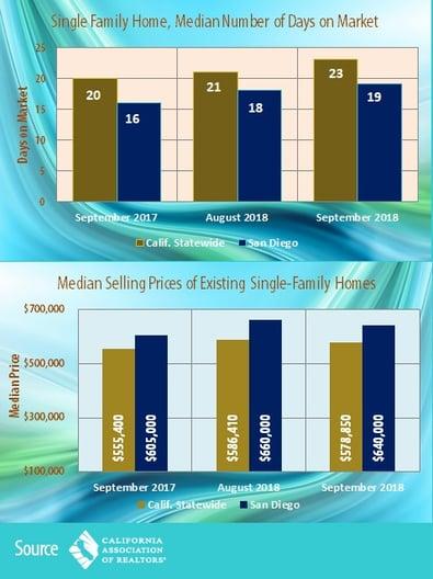 Ave_days_on_Market_Med_price-1