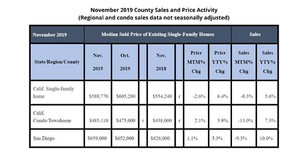 County Sales and Price Activity