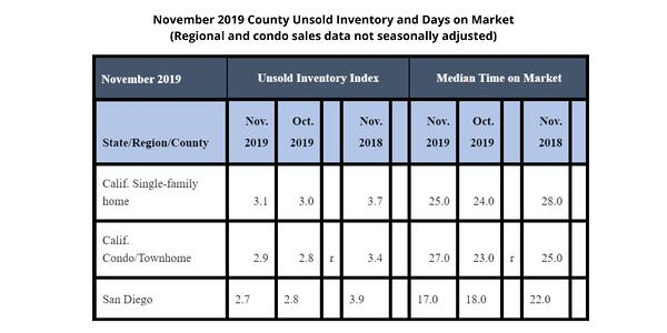 Unsold Inventory and days on market