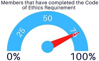 Code of Ethics Graph October