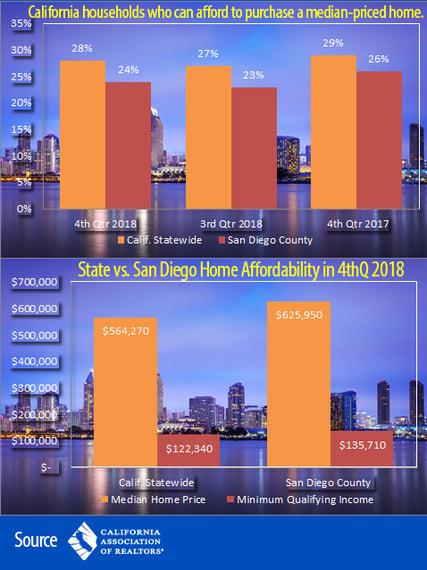 Housing affordability BLOG
