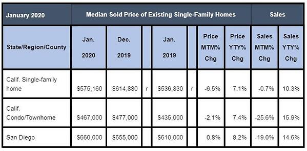 January 2020 County Sales and Price Activity