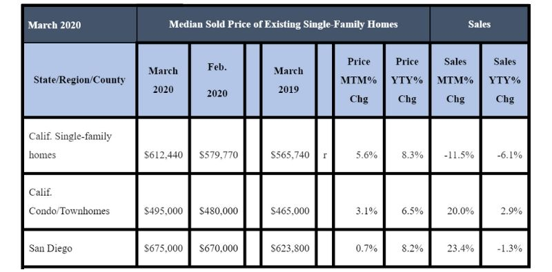 March 2020 County Sales and Price Activity