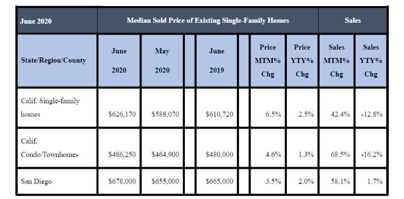 June 2020 County Sales and Price Activity