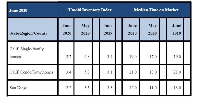 June 2020 County Unsold Inventory and Days on Market