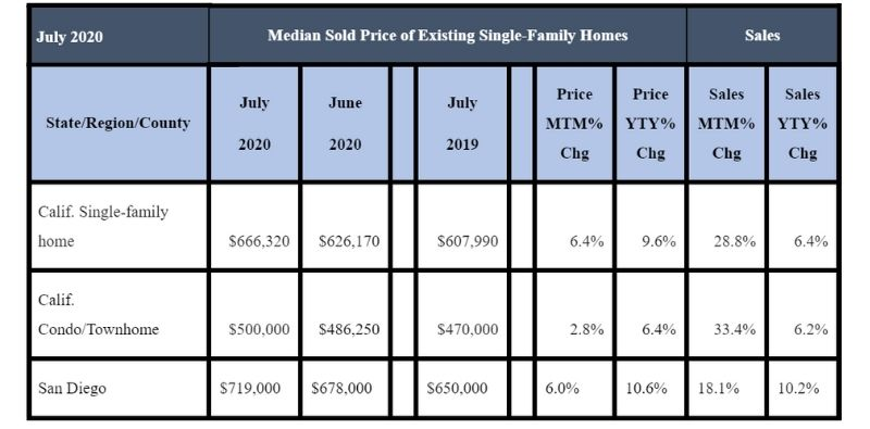 July 2020 County Sales and Price Activity
