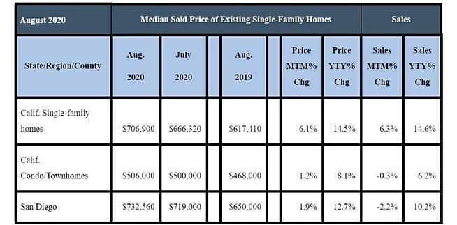 August 2020 County Sales and Price Activity