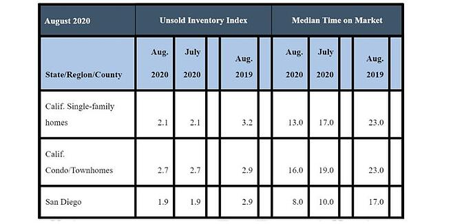 August 2020 County Unsold Inventory and Days on Market