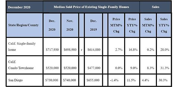 December 2020 County Sales and Price Activity