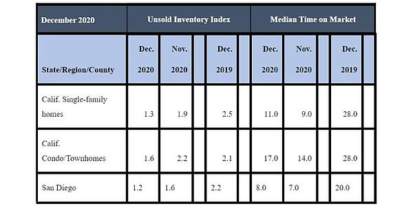 December 2020 County Unsold Inventory and Days on Market
