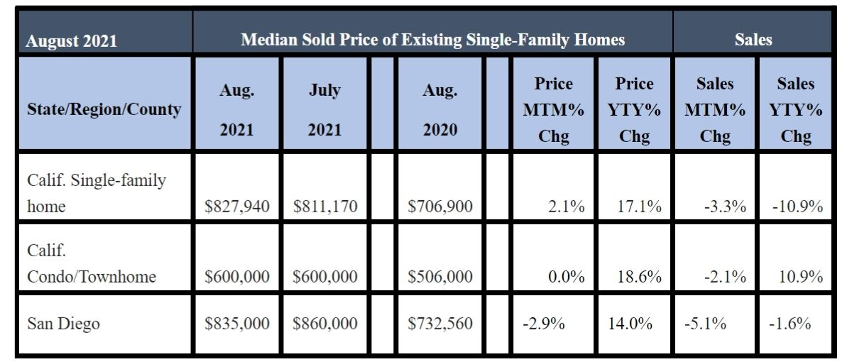 August 2021 County Sales and Price Activity