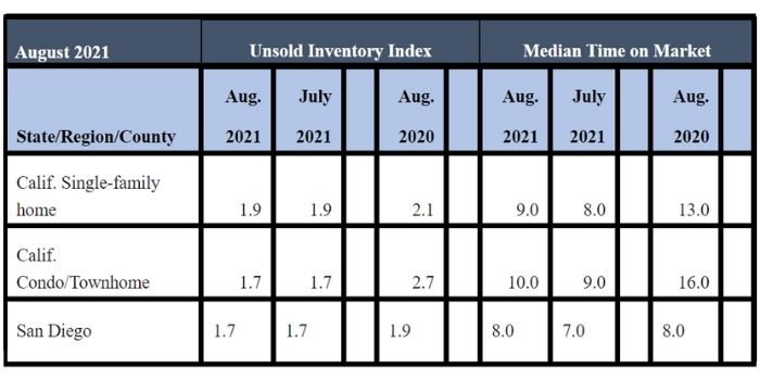 August 2021 County Unsold Inventory and Days on Market