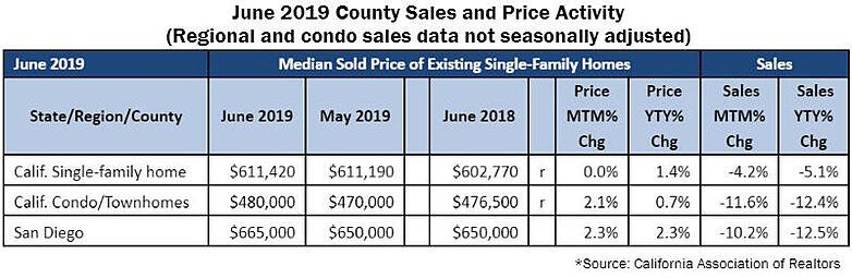 California Association of Realtors June Sales Numbers