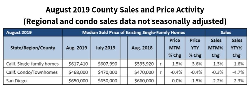 August 2019 County Sales and Price Activity