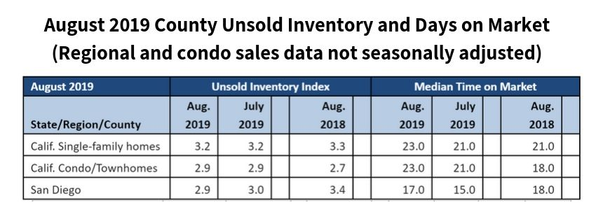 August 2019 County Unsold Inventory