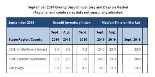 September Unsold Inventory