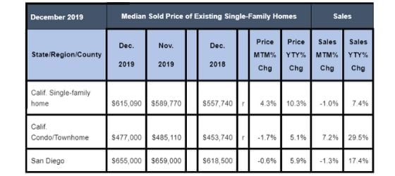 December 2019 County Sales Activity